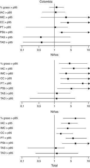 Capacidad predictiva de la condición física aeróbica con alteraciones en las variables del estado de salud por sexo y total de escolares de Bogotá, Colombia. CC: circunferencia de cintura; IAC: índice de adiposidad corporal; IMC: índice de masa corporal; PSb: pliegue subescapular; PT: pliegue tricipital; p95: percentil 95; TAD: tensión arterial diastólica; TAS: tensión arterial diastólica; % graso: porcentaje de grasa corporal.