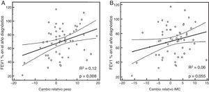 Relación lineal entre la función pulmonar (FEV1%) en el año de diagnóstico de la alteración del metabolismo de los hidratos de carbono y el cambio relativo de peso (A) e índice masa corporal (B).