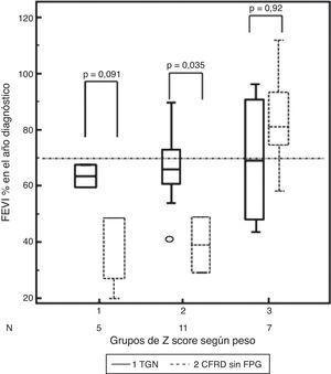 Diferencias en los grupos de z-score de cambio relativo de peso, según si presentaban tolerancia normal a la glucosa (TGN) o diabetes relacionada con la fibrosis quística sin alteración de la glucemia basal (CFRD sin FPG) y la función pulmonar (FEV1%) en el año de diagnóstico de la alteración del metabolismo de la glucosa.