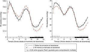 Patrón circadiano de la PAS (izquierda) y PAD (derecha) en pacientes hipertensos con diabetes evaluados mediante MAPA de 48h y clasificados en función de su esquema de tratamiento antihipertensivo: ingesta de toda la medicación al levantarse (línea continua) o ingesta de la dosis completa de ≥1 fármaco al acostarse (línea discontinua). La barra sombreada en el eje horizontal de las gráficas indica el horario promedio de descanso nocturno de los pacientes. Fuente: Modificado a partir de Moyá et al.42.
