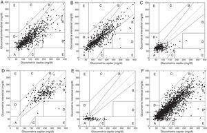 Análisis de gradilla de error de Clarke. A) Valores pareados preprandiales (valores en zona A+B 93,27%). B) Valores posprandiales (zona A+B 93,84%). C) Alarma hipoglucemia (zona A+B 75,6%). D) Alarma hiperglucemia (zona A+B 97,62%). E) Suspensión por hipoglucemia (zona A+B 89,54%). F) Valores totales (zona A+B 91,77%, zona E 0,18%). Al interior de cada gráfica se presentan los datos pareados en cada una de las zonas propuestas por Clarke así: A) valores intersticiales dentro del 20% del rango de glucometría capilar; B) valores de glucometría intersticial fuera del 20% del rango capilar pero que no llevan a tratamiento inapropiado; C) valores de glucometría intersticial que llevan a tratamiento innecesario; D) valores intersticiales vs. capilares que indican una falla potencialmente peligrosa para detectar hipoglucemia o hiperglucemia; E) valores de glucometría intersticial que llevarían a confundir manejo de hipoglucemia por hiperglucemia o viceversa.