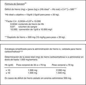 Cálculo del déficit de hierro.