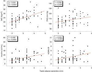 Correlaciones del tejido adiposo epicárdico con el índice de masa corporal (IMC), la presión arterial sistólica, la insulina y el HOMA-IR en los pacientes estudiados.