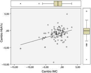 Relación entre cambio (valor final tras un año de seguimiento − valor inicial) de IMC y cambio de HbA1c.