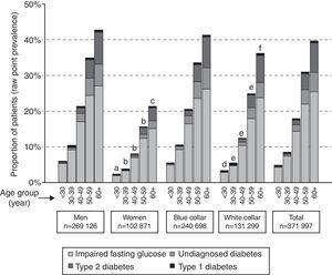 Prevalence of glucose metabolism disorders according to sex, age and occupational categories. a: p<0.001 vs males except for type 2 diabetes (p<0.05) and type 1 diabetes (NS); b: p<0.001 vs males for all categories; c: p<0.001 except for type 1 diabetes; d: p<0.001 vs blue collar except for type 2 diabetes (p<0.01) and type 1 diabetes (NS); e: p<0.001 vs blue collar except for type 1 diabetes; f: p<0.001 vs blue collar only for undiagnosed diabetes.