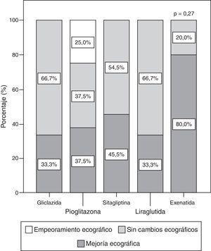 Evolución ecográfica a los 6 meses en función del hipoglucemiante.