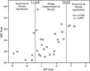 Correlación entre el valor final de índice de fibrosis de la esteatosis hepática no alcohólica (IFE) y el índice de masa corporal (IMC) final.
