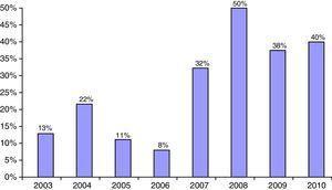 Evolución de los casos de la población no caucásica en los ingresos por inicio diabético.