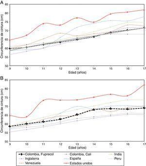 Comparación de los valores (P50) de la circunferencia de cintura entre niños y adolescentes de Bogotá (Colombia) y estudios citados de acuerdo con grupos de edad y sexo. A) chicos, B) chicas.
