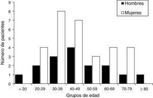 Distribución de pacientes acromegálicos según el sexo y grupo de edad al diagnóstico.