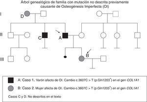 Árbol genealógico de familia con mutación no descrita previamente causante de osteogénesis imperfecta (OI).