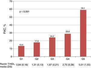 Asociación entre quintiles de la razón triglicéridos/colesterol HDL y la presencia de placa aterosclerótica carotídea. El valor de p corresponde a la comparación entre los quintiles 1 y 5 de la razón T/HDL. PAC: Placa aterosclerótica carotídea; Razón T/HDL: Razón triglicéridos/C-HDL; DS: Desviación estándar; Q: Quintil.