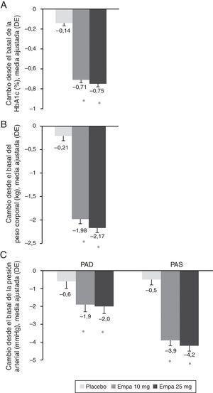 Cambio en el porcentaje de HbA1c (A), el peso (B) y la PAS y la PAD (C) a las 24 semanas respecto al inicio del estudio y en toda la población. Los resultados se muestran como el cambio en la media ajustada (ANCOVA) junto a la desviación estándar y el cálculo del p-valor. Empa: emplagliflozina; PAD: presión arterial diastólica; PAS: presión arterial sistólica. *p<0,001 (diferencia vs. placebo).