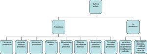 Espectro de preparaciones y formas de administración que cumplirían el criterio de probióticos para uso en la práctica clínica. Tomado de Hill et al.2.