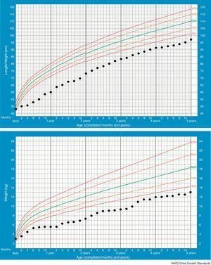 Growth charts (longitudinal height and weight) from birth to 5 years of age.
