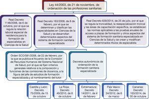 Esquema del marco normativo de la formación sanitaria especializada en España tras el desarrollo del capítulo III del título II de la Ley 44/2003, de 21 de noviembre, de ordenación de las profesiones sanitarias.