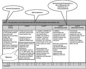 Example milestone in the ACGME template and with milestone nomenclature. ACGME: The Accreditation Council for Graduate Medical Education. Notes. SPB2 is the notation for the second Systems-Based Practice set of milestones. The table is in the format of the milestone semi-annual reporting worksheet. First published in Swing et al.10 Used with permission of the ACMGE and the Journal of Graduate Medical Education.