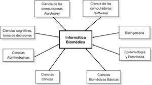 Naturaleza interdisciplinaria de la informática biomédica. Se muestran las disciplinas que convergen en ella. Adaptado de un diagrama provisto por la American Medical Informatics Association. Reproducido por cortesía de la AMIA y el Dr. Edward Shortliffe.