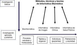 Informática biomédica en perspectiva, mostrando sus múltiples relaciones con la investigación y la complejidad de los sistemas biológicos. Adaptado de un diagrama provisto por la American Medical Informatics Association. Reproducido por cortesía de la AMIA y el Dr. Edward Shortliffe.