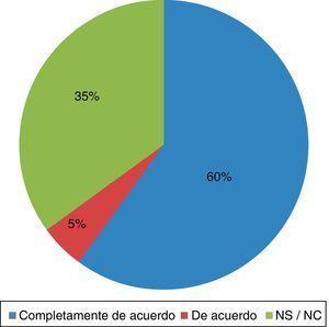 Utilidad de la EFIG – USP CEU para encontrar empleo según el titulado.