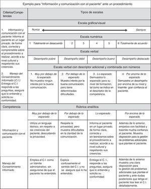 Tipos de escalas para la valoración del desempeño.