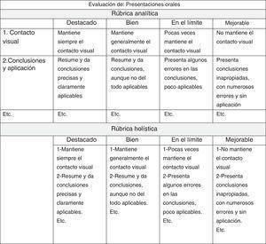 Tipos de rúbricas. Modificado de: Morán-Barrios et al. (2015).