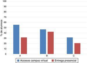 Porcentaje de alumnos que accedieron a IBL a través del campus virtual y que entregaron IBL en clase.