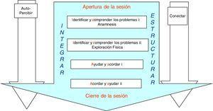 Estructura de la entrevista integrando el contenido y la forma (lo tangible y lo intangible).