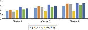 Distribución de los estudiantes en 3 grupos según las variables estrategias de aprendizaje.
