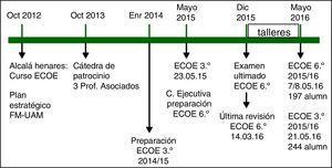 Plan estratégico para la implantación del examen clínico objetivo y estructurado (ECOE) en la Facultad de Medicina de la Universidad Autónoma de Madrid (FM-UAM), curso 2015/2016.