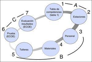 Planificación general del examen clínico objetivo y estructurado (ECOE) en la Facultad de Medicina de la Universidad Autónoma de Madrid (FM-UAM). Cada número es un área de trabajo o actividad a desarrollar, con su plan de trabajo (ver explicación en el texto). El ECOE se puede estructurar en 3 áreas: A, actividades 1 y 2; B, áreas 3, 4 y 5; y C, actividades 6 y 7.