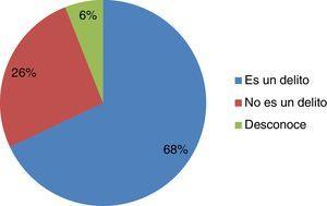 Percepción del plagio por parte de los estudiantes universitarios.