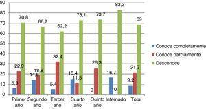 Conocimiento sobre la paráfrasis según el año de matrícula de los estudiantes.