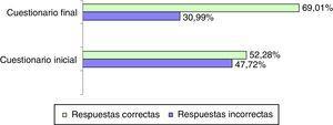 Porcentajes de respuestas correctas e incorrectas obtenidas en el cuestionario inicial y final.