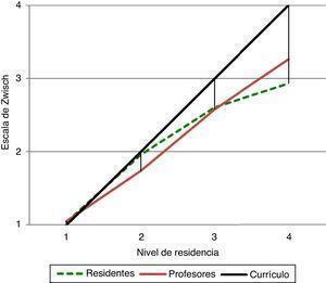 Colecistectomía laparoscópica. Comparación de los niveles de supervisión y autonomía entre residentes, profesiones y nivel de competencia en el currículo.
