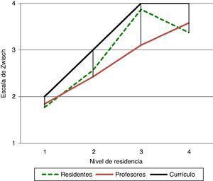 Herniorrafia inguinal abierta. Comparación de los niveles de supervisión y autonomía entre residentes, profesores y nivel de competencia en el currículo.
