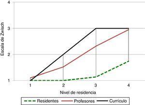 Herniorrafia inguinal por laparoscopia. Comparación de los niveles de supervisión y autonomía entre residentes, profesores y nivel de competencia en el currículo.