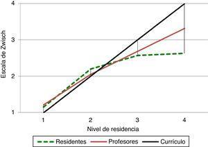 Laparotomía exploratoria. Comparación de los niveles de supervisión y autonomía entre residentes, profesores y nivel de competencia en el currículo.