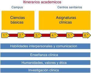 Estructuración genérica del currículum de medicina en la UFV: itinerarios formativos.
