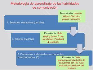 Métodos docentes para la enseñanza de habilidades comunicativas en las asignaturas de métodos clínicos I y II.