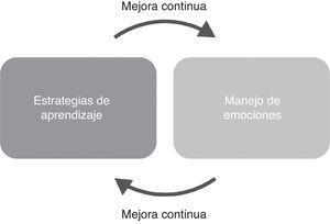 Modelo de autodirección para la definición y análisis de metas aprendizaje.