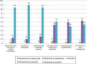 Percepción de la satisfacción general del enfoque b-learning por porcentajes.