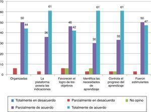 Percepción de las actividades en línea del enfoque b-learning por porcentajes.