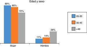 Distribución por sexo y edad.