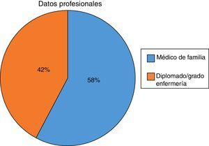 Datos profesionales.