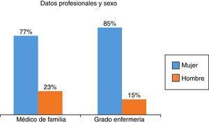 Datos profesionales y sexo de los asistentes.