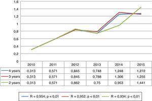 Correlación lineal del número de citas recibidas por documentos.