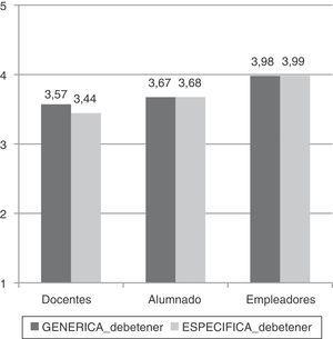 Medias aritméticas del grado de importancia que deberían tener las competencias (genéricas y específicas), según la visión del profesorado, el alumnado y los empleadores del sector de la Enfermería.