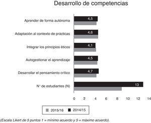 Grado de acuerdo de los estudiantes con las competencias adquiridas (Escala Likert de 5 puntos: 1= mínimo acuerdo y 5= máximo acuerdo).