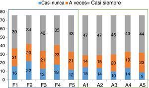 Frecuencia de respuestas a los ítems del cuestionario APGAR familiar y de amistad en estudiantes de medicina de la Universidad Nacional de Asunción (Paraguay).